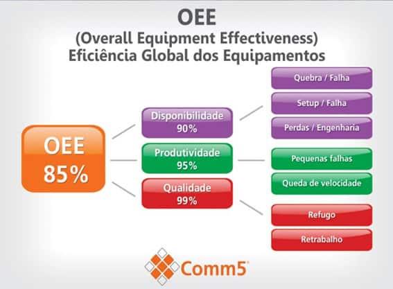 OEE (Overall Equipment Effectiveness)